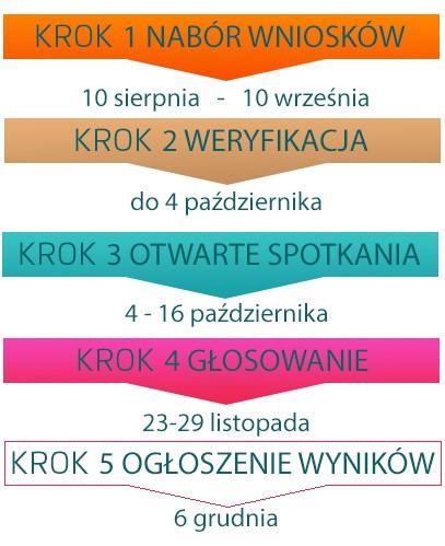 52 projekty w Kutnowskim Budżecie Obywatelskim - Zdjęcie główne