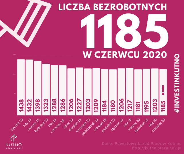 Niemal rekordowo niskie bezrobocie w Kutnie - Zdjęcie główne