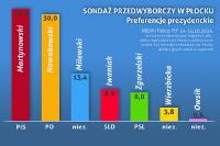 Sondaż wyborczy. Zaskakujące wyniki - Zdjęcie główne