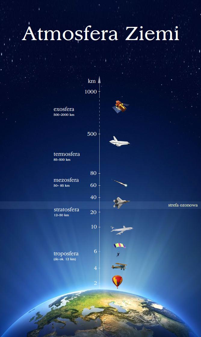 Sprawdź, na jakiej wysokości leci samolot - Zdjęcie główne