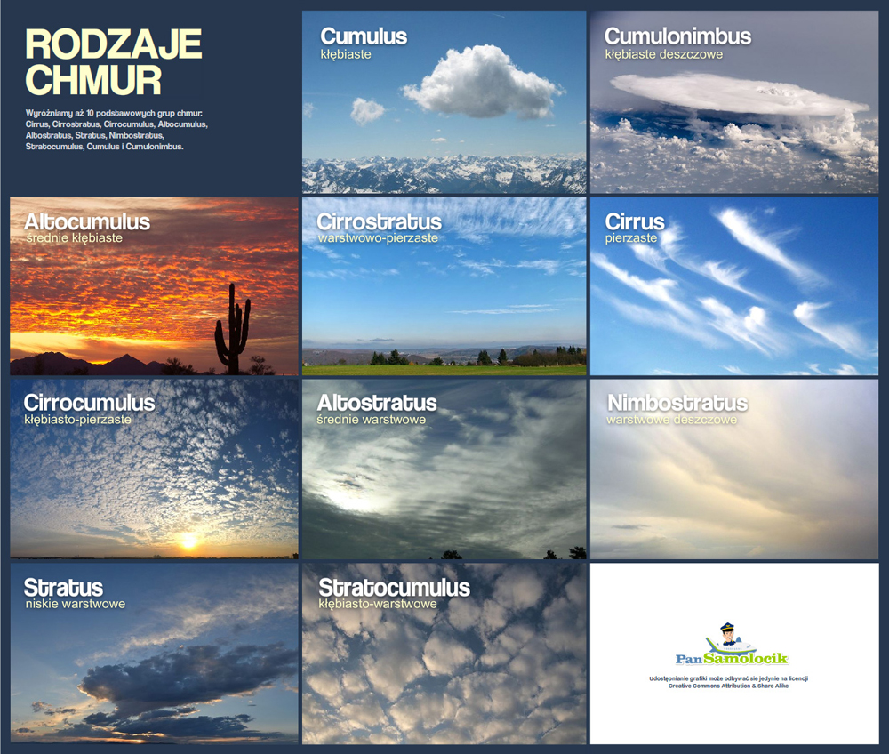 Jest aż 10 rodzajów chmur. Poznaj je! - Zdjęcie główne