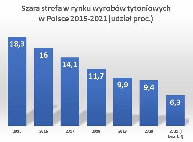 Polacy palą legalne – najniższy w historii badań udział szarej strefy w rynku wyrobów tytoniowych  - Zdjęcie główne